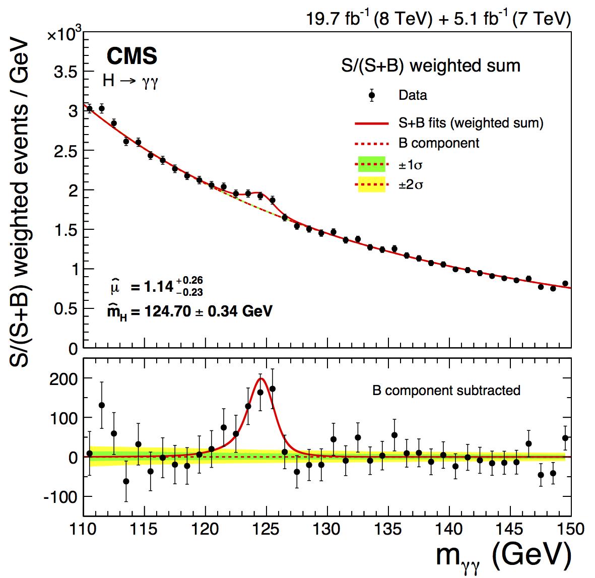 Rysunek 1. Rozkład masy pary fotonów pokazujący nadwyżkę obserwowaną w danych ponad oczekiwane tło (górny panel) oraz rozkład masy pary fotonów dla danych z odjętym tłem (dolny panel).