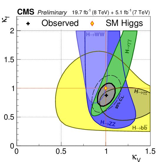 Rysunek 2.  Zgodność stałych sprzężenia bozonu Higgsa do bozonów wektorowych (κV) i fermionów (κf) z przewidywaniami Modelu Standardowego (romb). Obszary dozwolone przez poszczególne grupy analizowanych rozpadów (kolorowe obszary) dają w połączeniu mały dozwolony obszar (szary), który jest całkowicie zgodny z Modelem Standardowym.